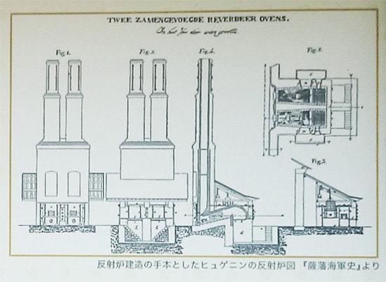 ヒュゲニンの反射炉図