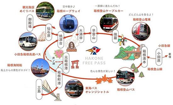 箱根フリーパスマップ